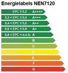 energie-prestatie-gebouw